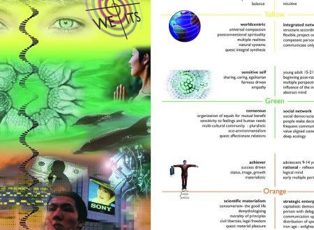 EDUC -NAT:L'Evoluzione: L'Healing Sociale  con il Modello Integrale di Ken Wilber